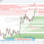 170809 - Market Overview - COPPER - Weekly