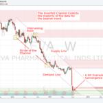 170815 - Market Overview - TEVA - Weekly