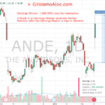 180216 - ANDE - High Demand as Market Reaction to the Earnings Report
