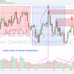 180221 - NZDCHF - Visible Areas of Market Manipulation
