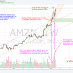 180222 - AMZN - Bullish Price Candle with Higher than Average Volume marks a Demand Level