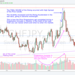 180313 - CHFJPY - Increased Volatility and High Spread in the Final Round of a Price Progression