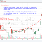 180314 - WYNN - Describing the Buying Action and the Developing of the Trades