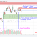 180319 - EURUSD - Marking the Latest Demand and Supply Levels