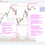 180518 - AMZN - The Correlation between Effort and Result