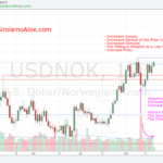 180518 - USDNOK - Abnormal Volume Bar, Increased Supply, and Supply Absorption