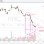 180521 - KHC - Liquidation and Climactic Stop of the Falling
