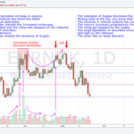 180522 - EURNOK - The Indication of Supply Decreases the Risk in the Next Secondary Test