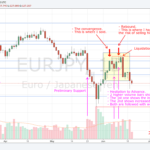 180620 - EURJPY - Convergence and Rebound before of the Liquidation