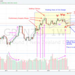 180620 - GBPNZD - Trading Area of the Bulge