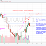 180820 - EURAUD - Preliminary Indication of Increased Supply Pressure