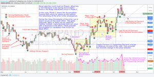 W270 – GBPAUD – Why From the Weakness of the Supply Pressure Emerges the Supporting Demand