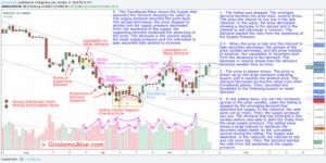V203 – NZDCHF – Understanding Selling Wave, Drive Up, and Liquidation on Weak Demand