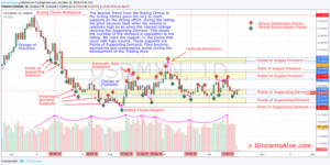W271 – USDMXN – Why Points of Demand in the Bearish Trend Can Mark the Trading Area